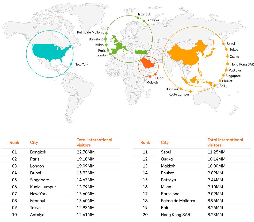 cidades mais visitadas